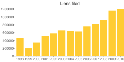 IRS Liens Filed, 1998–2010